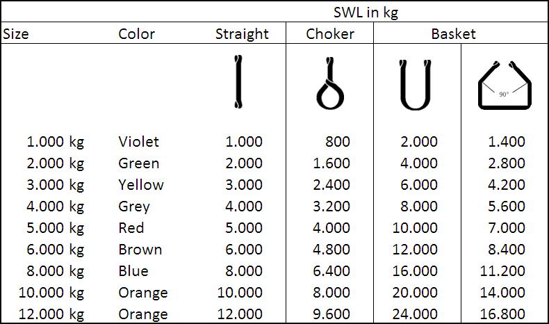 webbing sling data